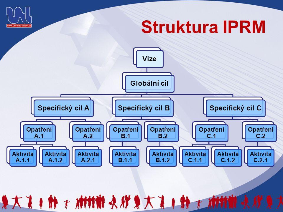 Struktura IPRM VizeGlobální cílSpecifický cíl A Opatření A.1 Aktivita A.1.1 Aktivita A.1.2 Opatření A.2 Aktivita A.2.1 Specifický cíl B Opatření B.1 Aktivita B.1.1 Opatření B.2 Aktivita B.1.2 Specifický cíl C Opatření C.1 Aktivita C.1.1 Aktivita C.1.2 Opatření C.2 Aktivita C.2.1