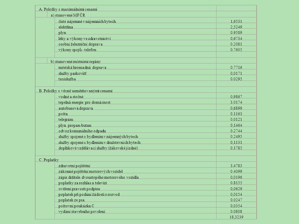 """Příloha 2 Položky vylučované z CPI pro výpočet """"čisté inflace"""" A. Položky s maximálními cenami a) stanovené MF ČR čisté nájemné v nájemních bytech1,65"""
