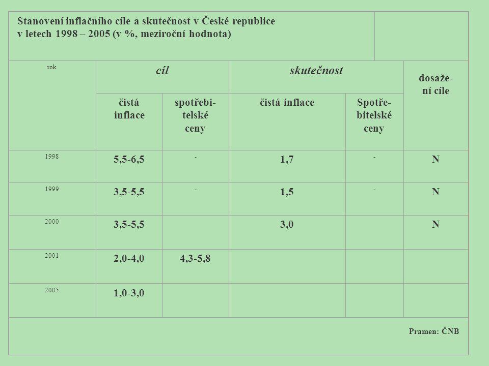 Stanovení inflačního cíle a skutečnost v České republice v letech 1998 – 2005 (v %, meziroční hodnota) rok cílskutečnost dosaže- ní cíle čistá inflace