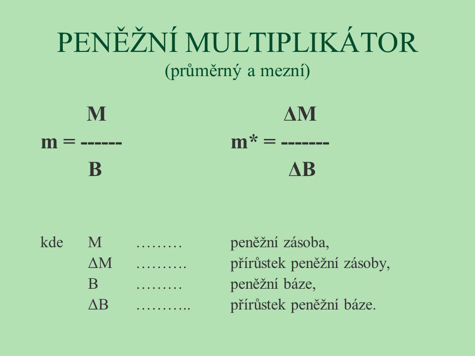 PENĚŽNÍ MULTIPLIKÁTOR (průměrný a mezní) M ΔM m = ------ m* = ------- B ΔB kde M ………peněžní zásoba, ΔM ……….přírůstek peněžní zásoby, B ………peněžní báze