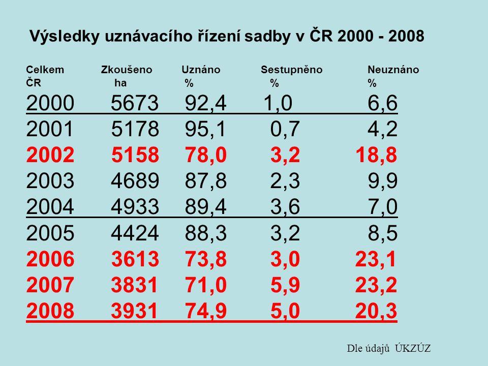 Výsledky uznávacího řízení sadby v ČR 2000 - 2008 Celkem Zkoušeno Uznáno SestupněnoNeuznáno ČR ha %% 2000 5673 92,4 1,06,6 2001 5178 95,10,74,2 2002 5