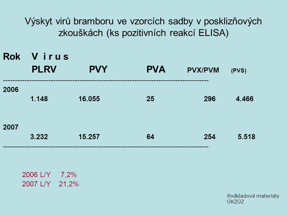 Výskyt virů bramboru ve vzorcích sadby v posklizňových zkouškách (ks pozitivních reakcí ELISA) RokV i r u s PLRVPVYPVA PVX/PVM (PVS) -------------------------------------------------------------------------------------- 2006 1.148 16.05525296 4.466 2007 3.232 15.25764254 5.518 -------------------------------------------------------------------------------------- 2006 L/Y 7,2% 2007 L/Y 21,2% Podkladové materiály ÚKZÚZ