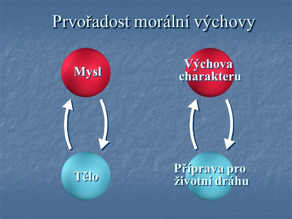 Mysl Tělo Výchova charakteru Výchova charakteru Příprava pro životní dráhu Příprava pro životní dráhu Prvořadost morální výchovy