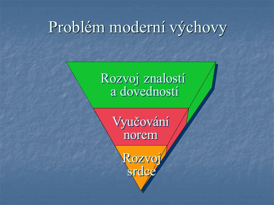 Problém moderní výchovy Rozvoj srdce Vyučování norem Rozvoj znalostí a dovedností Rozvoj znalostí a dovedností