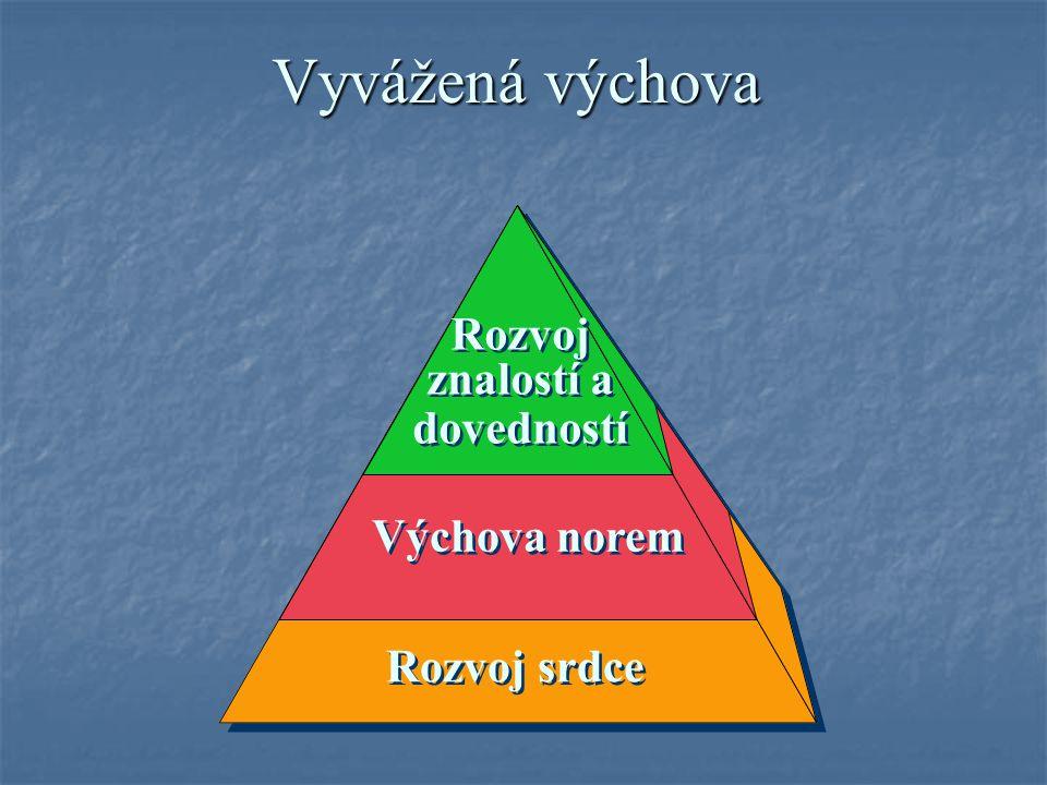 Vyvážená výchova Rozvoj srdce Výchova norem Rozvoj znalostí a dovedností