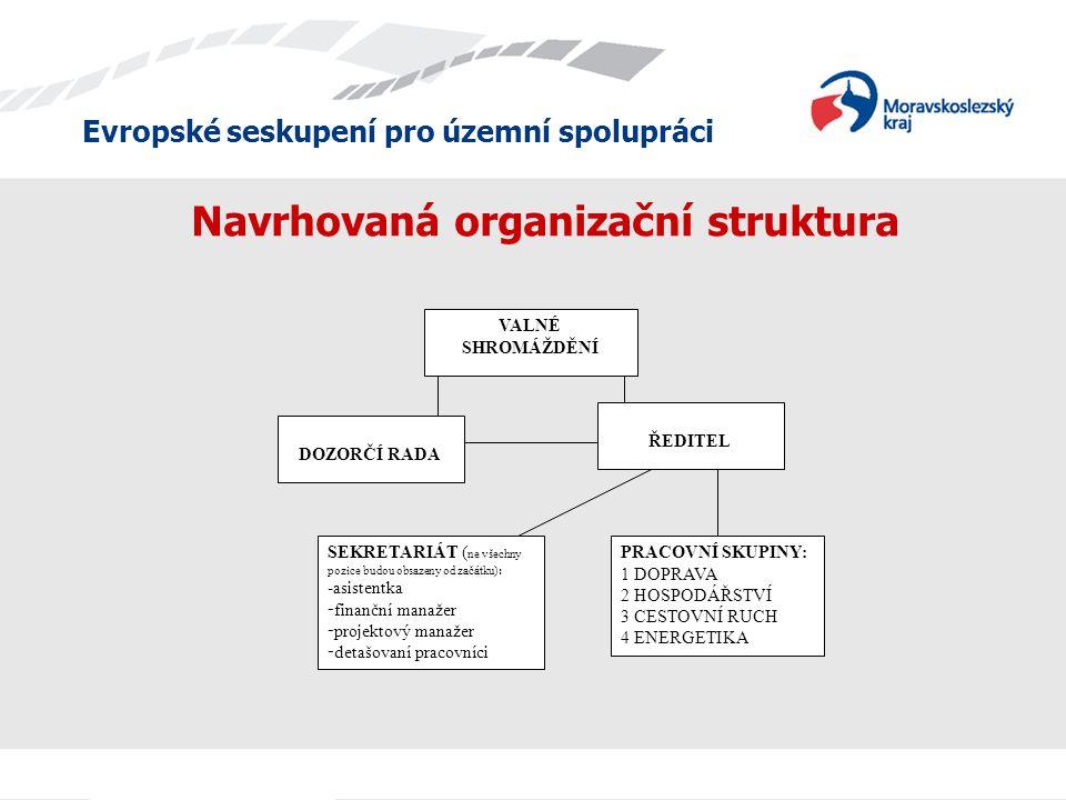 Evropské seskupení pro územní spolupráci Navrhovaná organizační struktura VALNÉ SHROMÁŽDĚNÍ DOZORČÍ RADA ŘEDITEL SEKRETARIÁT ( ne všechny pozice budou obsazeny od začátku): -asistentka - finanční manažer - projektový manažer - detašovaní pracovníci PRACOVNÍ SKUPINY: 1 DOPRAVA 2 HOSPODÁŘSTVÍ 3 CESTOVNÍ RUCH 4 ENERGETIKA