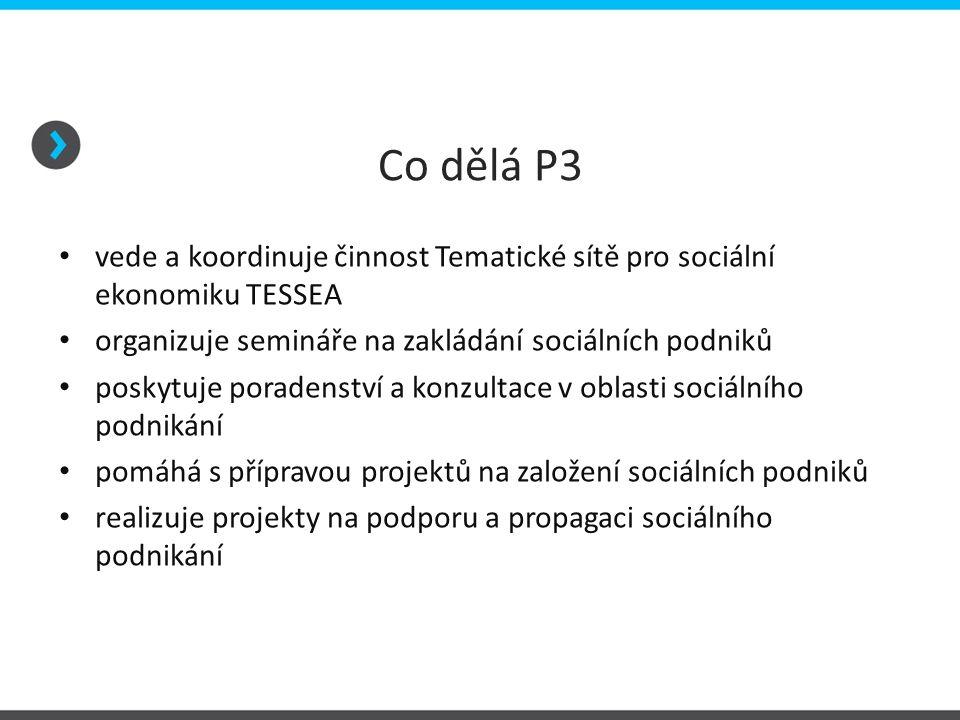 Co dělá P3 vede a koordinuje činnost Tematické sítě pro sociální ekonomiku TESSEA organizuje semináře na zakládání sociálních podniků poskytuje porade