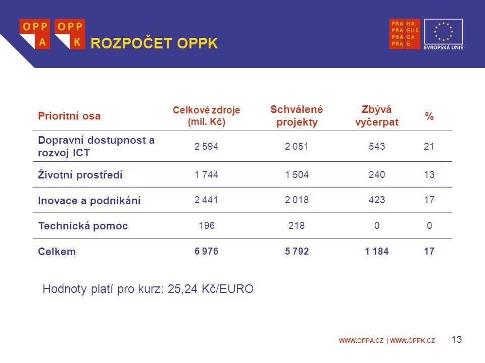 WWW.OPPA.CZ | WWW.OPPK.CZ 13 ROZPOČET OPPK Prioritní osa Celkové zdroje (mil.
