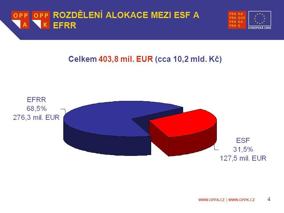WWW.OPPA.CZ | WWW.OPPK.CZ 4 ROZDĚLENÍ ALOKACE MEZI ESF A EFRR Celkem 403,8 mil.