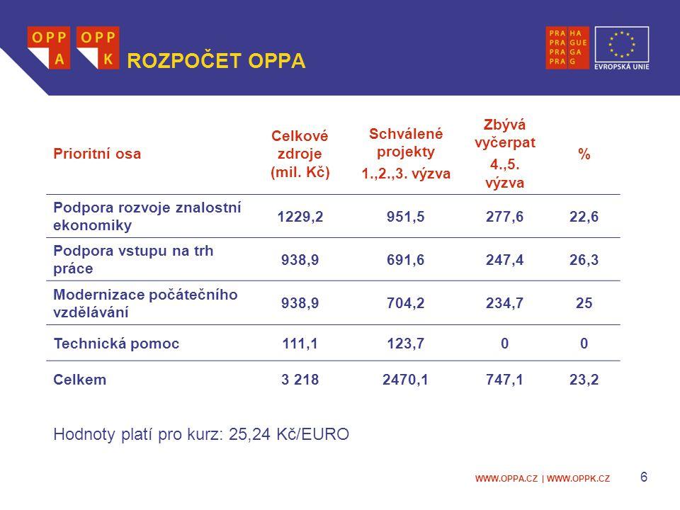 WWW.OPPA.CZ | WWW.OPPK.CZ 6 ROZPOČET OPPA Prioritní osa Celkové zdroje (mil.