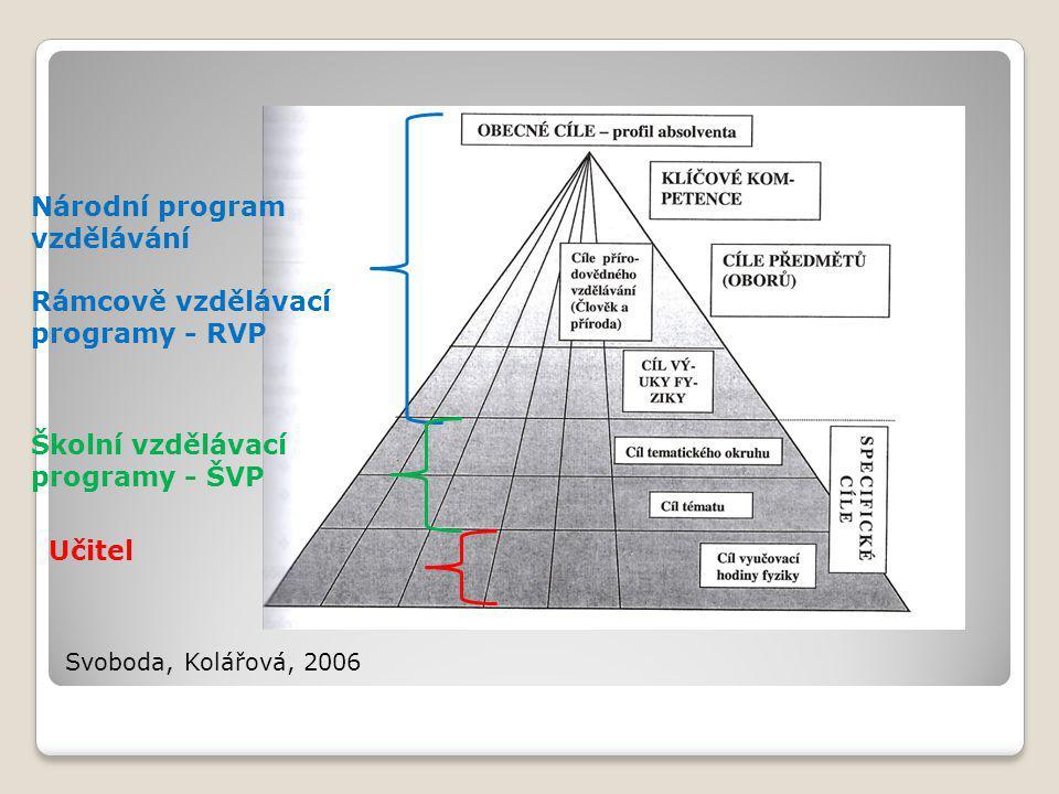 Svoboda, Kolářová, 2006 Národní program vzdělávání Rámcově vzdělávací programy - RVP Školní vzdělávací programy - ŠVP Učitel
