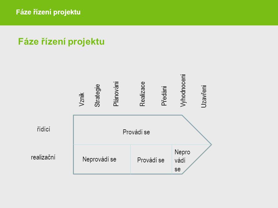 Fáze řízení projektu Nepro vádí se Provádí se Neprovádí se Provádí se Vznik Strategie PlánováníRealizace Vyhodnocení Uzavření Předání řídící realizačn