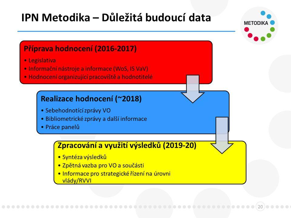 IPN Metodika – Důležitá budoucí data 20