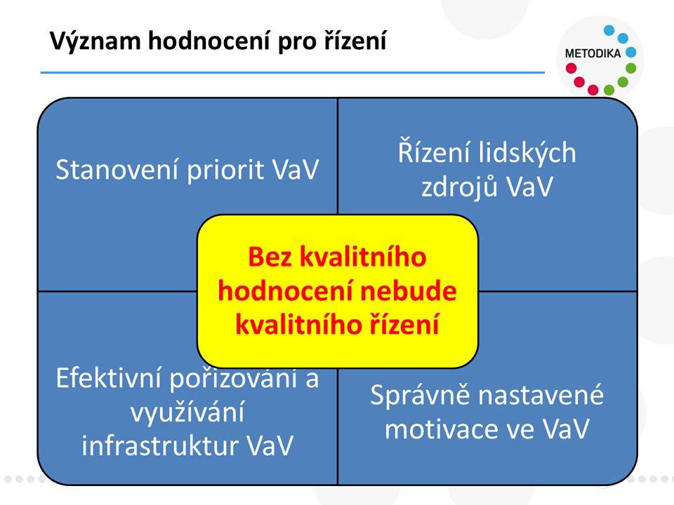IPN Metodika – Cíl 1 → Cíl 2 15 ● Hodnocení a jeho vztah k institucionálnímu financování ● 100% ● Žádný ● Něco mezi tím ● V současnosti: 80 a 20 % dle RIV bodů