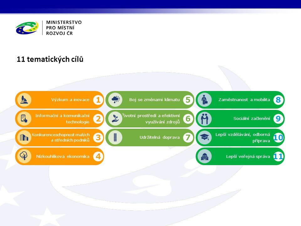11 tematických cílů Výzkum a inovaceBoj se změnami klimatu Informační a komunikační technologie Konkurenceschopnost malých a středních podniků Nízkouh