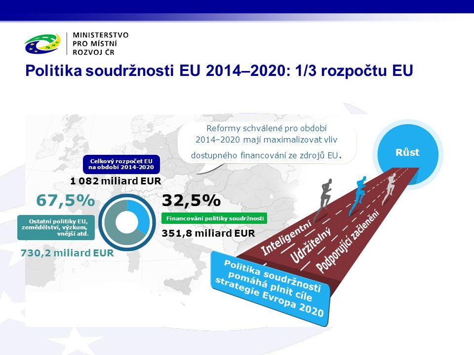 Politika soudržnosti EU 2014–2020: 1/3 rozpočtu EU Reformy schválené pro období 2014–2020 mají maximalizovat vliv dostupného financování ze zdrojů EU.
