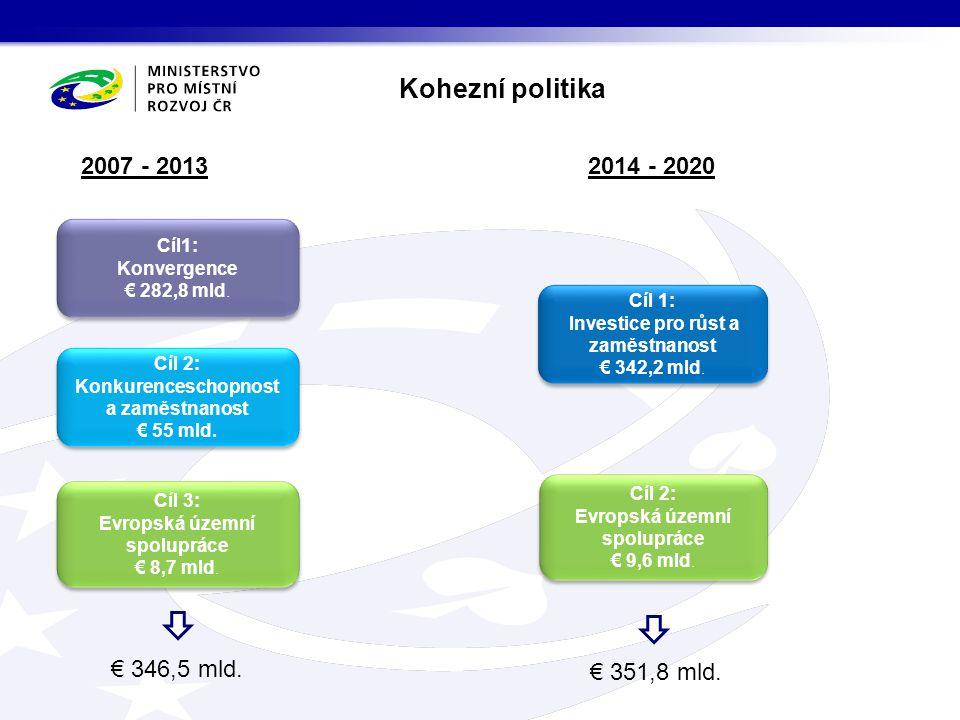 Cíl 2: Evropská územní spolupráce v České republice Cíl 2: Evropská územní spolupráce v České republice 2014 -2020 Programy přeshraniční spolupráce ČR – Polsko € 226,2 mil.