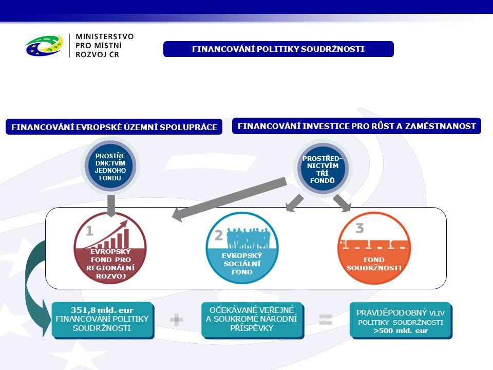 351,8 mld. eur FINANCOVÁNÍ POLITIKY SOUDRŽNOSTI OČEKÁVANÉ VEŘEJNÉ A SOUKROMÉ NÁRODNÍ PŘÍSPĚVKY PRAVDĚPODOBNÝ VLIV POLITIKY SOUDRŽNOSTI >500 mld. eur P