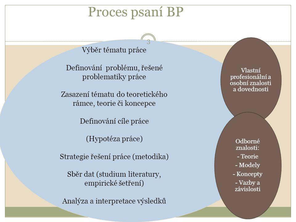 Proces psaní BP Vlastní profesionální a osobní znalosti a dovednosti Odborné znalosti: - Teorie - Modely - Koncepty - Vazby a závislosti Výběr tématu