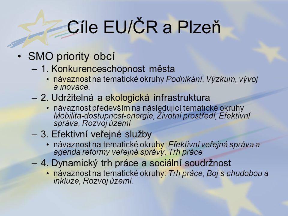 Cíle EU/ČR a Plzeň SMO priority obcí –1. Konkurenceschopnost města návaznost na tematické okruhy Podnikání, Výzkum, vývoj a inovace. –2. Udržitelná a