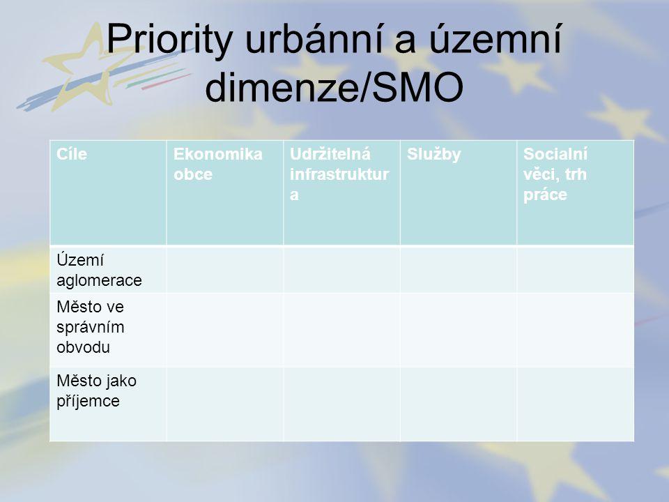 Priority urbánní a územní dimenze/SMO CíleEkonomika obce Udržitelná infrastruktur a SlužbySocialní věci, trh práce Území aglomerace Město ve správním