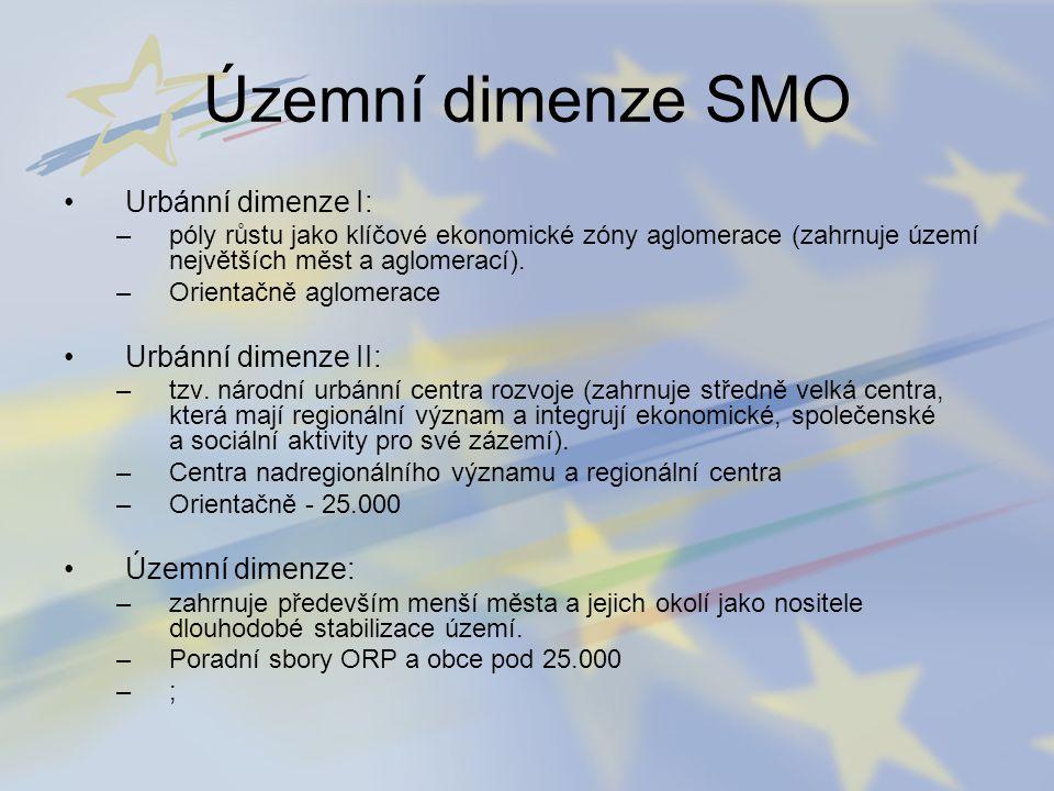 Územní dimenze SMO Urbánní dimenze I: –póly růstu jako klíčové ekonomické zóny aglomerace (zahrnuje území největších měst a aglomerací). –Orientačně a