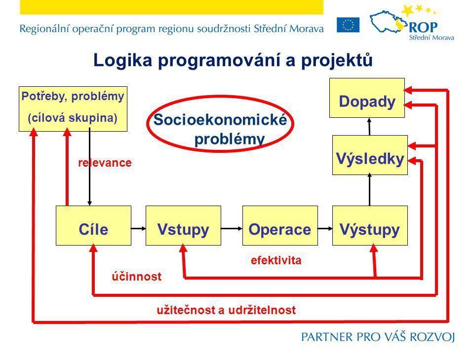 Potřeby, problémy (cílová skupina) CíleVstupyOperaceVýstupy Výsledky Dopady efektivita užitečnost a udržitelnost relevance účinnost Socioekonomické problémy Logika programování a projektů