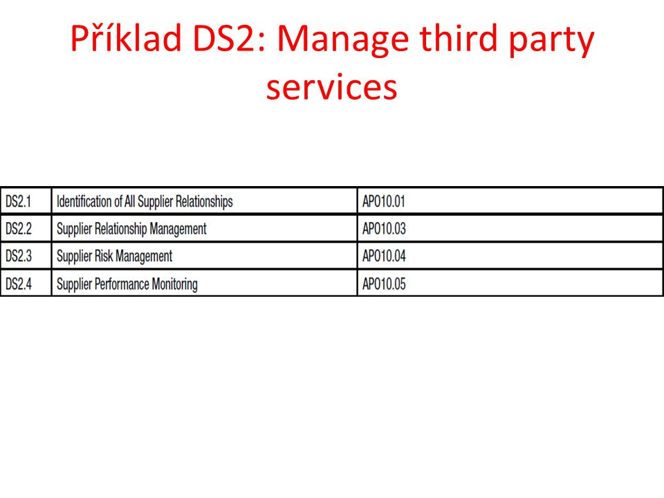 Příklad DS2: Manage third party services