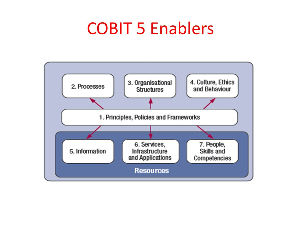 COBIT 5 Enablers