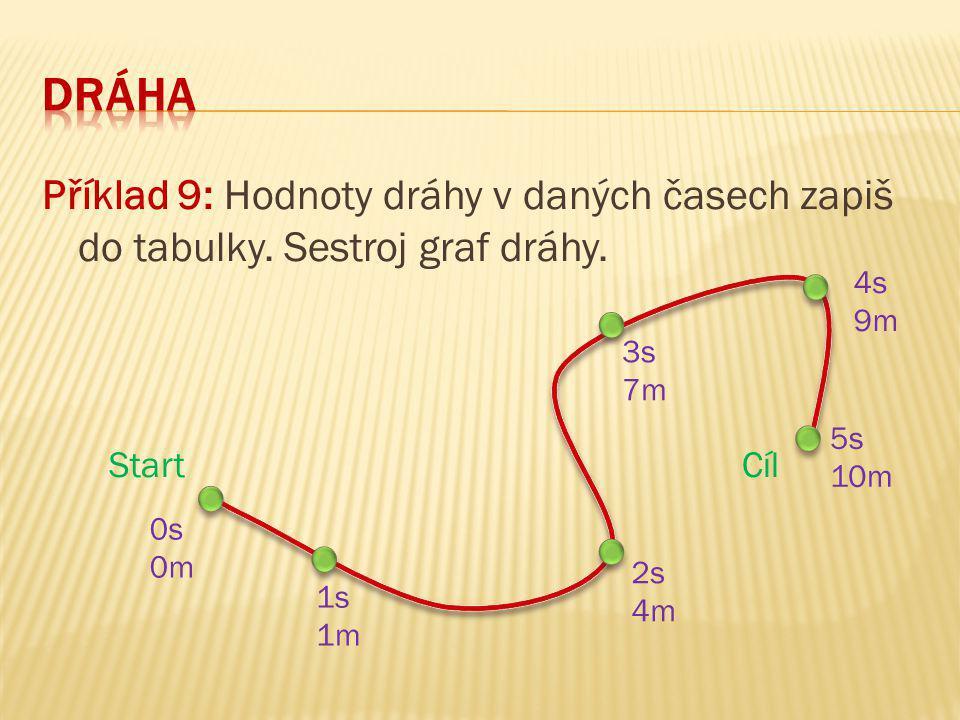 Příklad 9: Hodnoty dráhy v daných časech zapiš do tabulky. Sestroj graf dráhy. Start Cíl 1s 1m 3s 7m 2s 4m 4s 9m 5s 10m 0s 0m