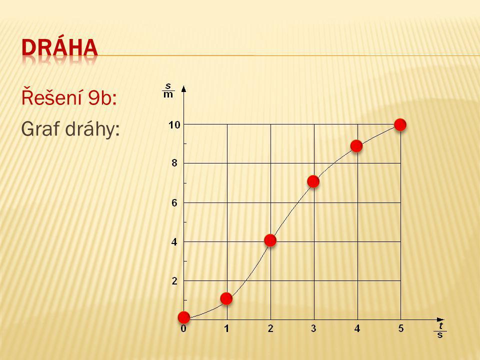 Řešení 9b: Graf dráhy: