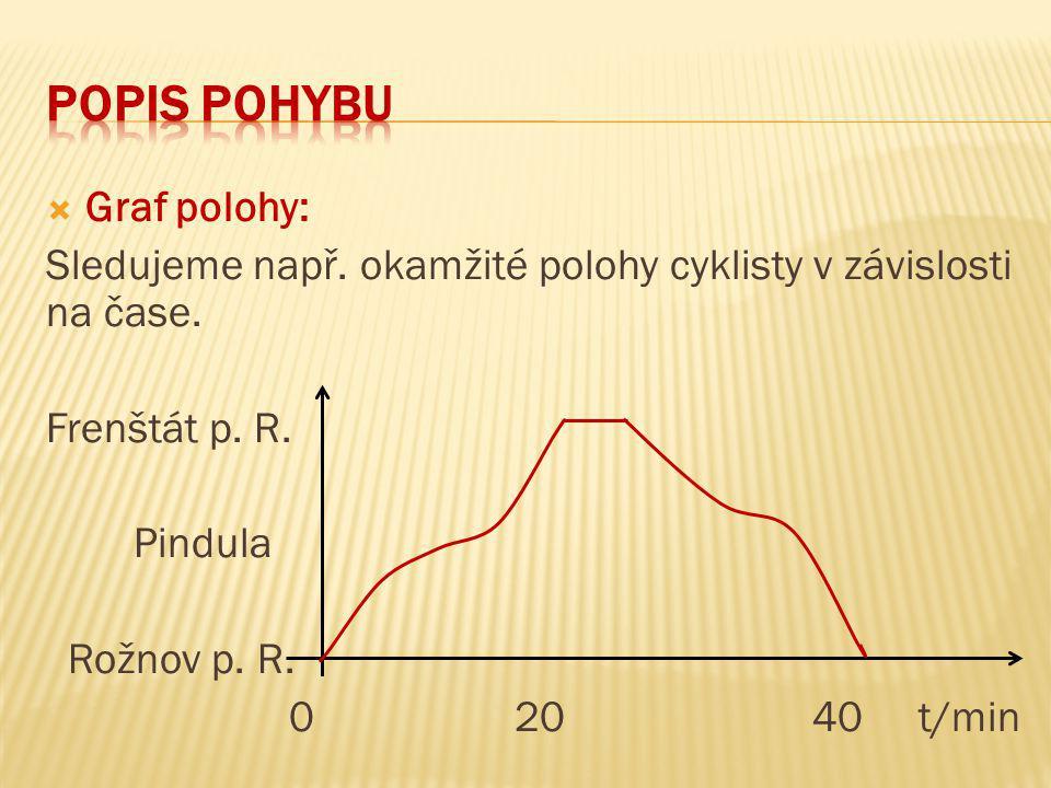  Graf polohy: Sledujeme např. okamžité polohy cyklisty v závislosti na čase. Frenštát p. R. Pindula Rožnov p. R. 0 20 40 t/min