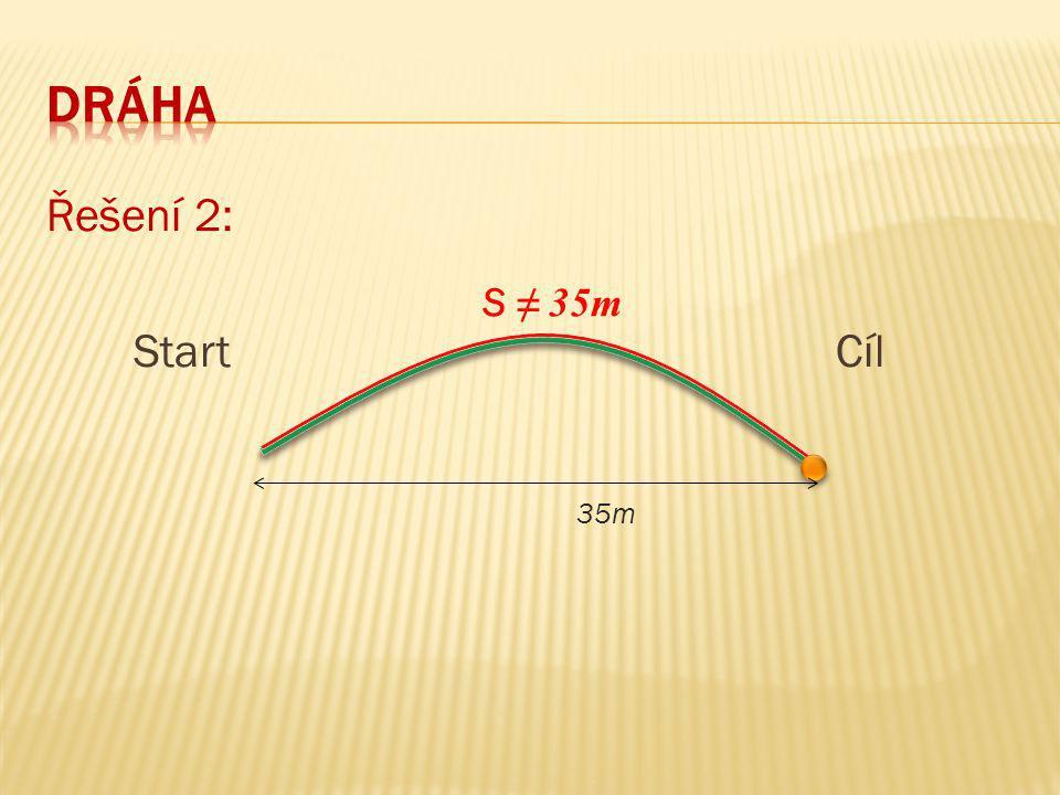 Řešení 2: Start Cíl 35m S ≠ 35m