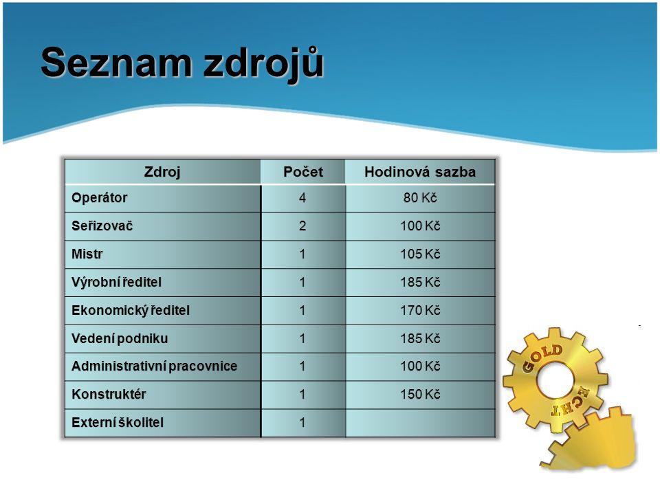 Organizační struktura Vedení Ekonomický ředitel Administrativní pracovnice Výrobní ředitel MistrOperátořiSeřizovači