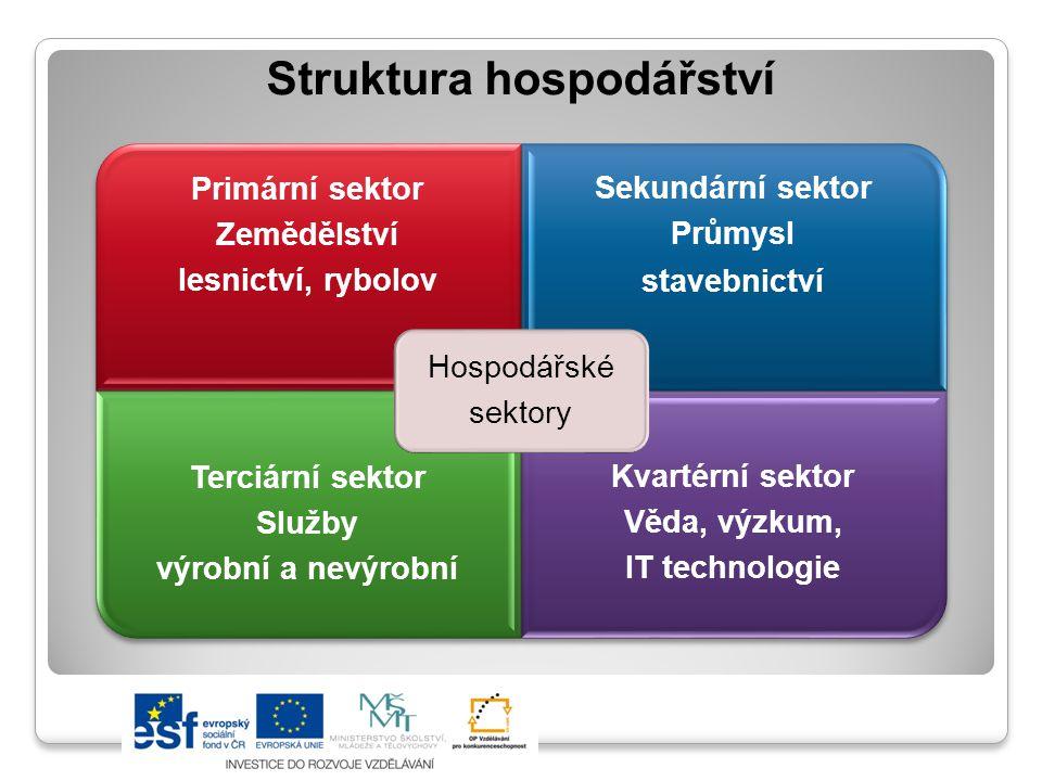 Struktura hospodářství Primární sektor Zemědělství lesnictví, rybolov Sekundární sektor Průmysl stavebnictví Terciární sektor Služby výrobní a nevýrob