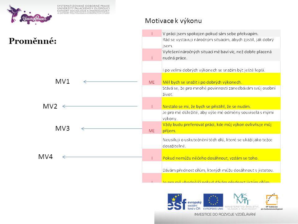 Proměnné: Motivace k výkonu MV2 MV4 MV3 MV1