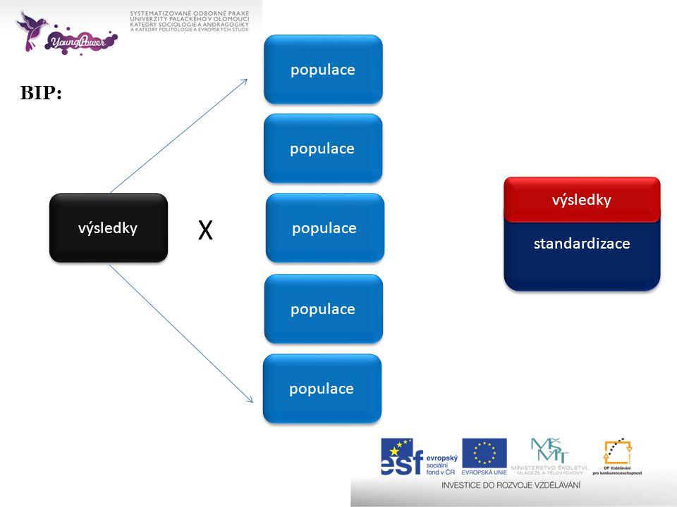 BIP: populace výsledky populace standardizace X výsledky