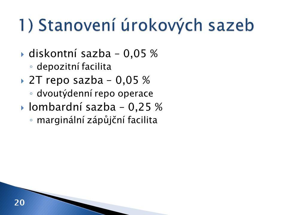  diskontní sazba – 0,05 % ◦ depozitní facilita  2T repo sazba – 0,05 % ◦ dvoutýdenní repo operace  lombardní sazba – 0,25 % ◦ marginální zápůjční facilita 20