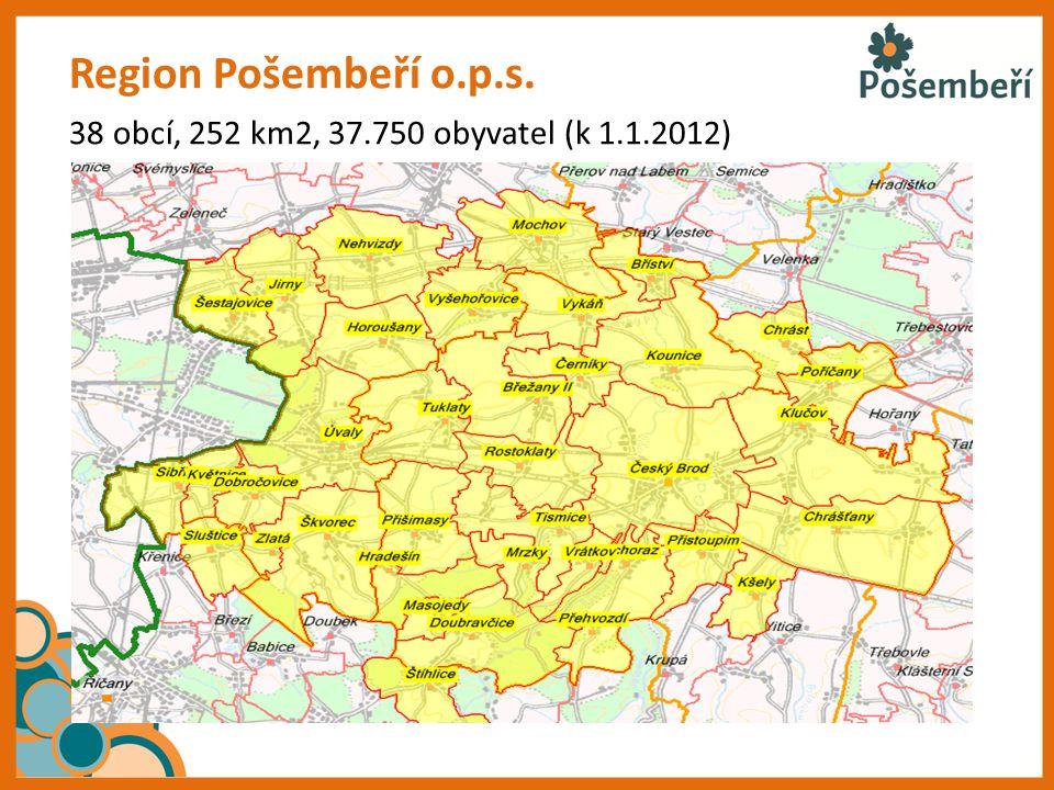 Region Pošembeří o.p.s. 38 obcí, 252 km2, 37.750 obyvatel (k 1.1.2012)