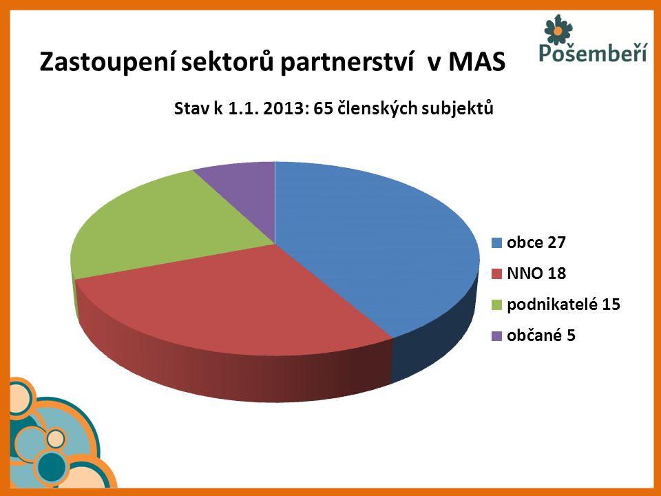 Zastoupení sektorů partnerství v MAS