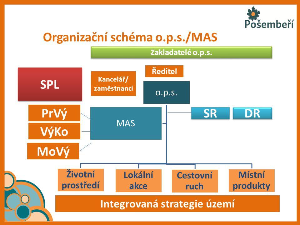 Organizační schéma o.p.s./MAS o.p.s. Životní prostředí Lokální akce Cestovní ruch Místní produkty MAS SPL Integrovaná strategie území PrVý VýKo MoVý Ř