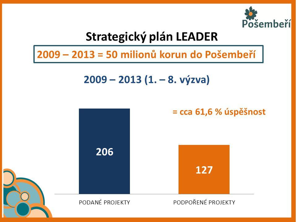 Strategický plán LEADER 2009 – 2013 = 50 milionů korun do Pošembeří 2009 – 2013 (1. – 8. výzva) = cca 61,6 % úspěšnost