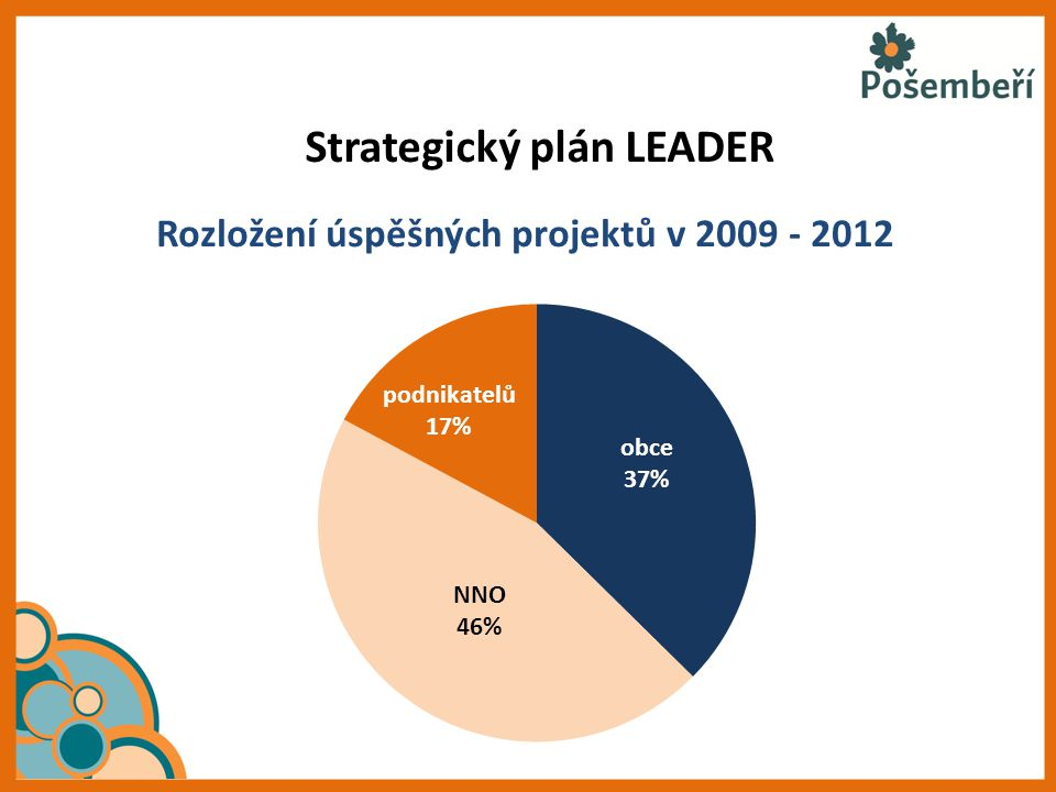 Strategický plán LEADER Rozložení úspěšných projektů v 2009 - 2012