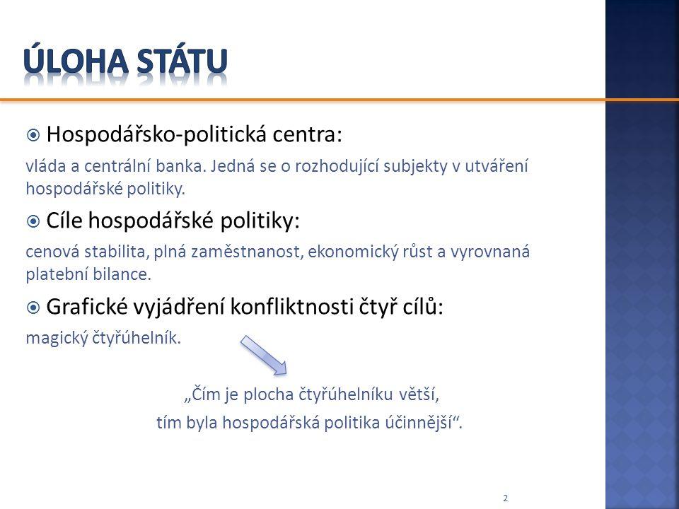  Hospodářsko-politická centra: vláda a centrální banka. Jedná se o rozhodující subjekty v utváření hospodářské politiky.  Cíle hospodářské politiky: