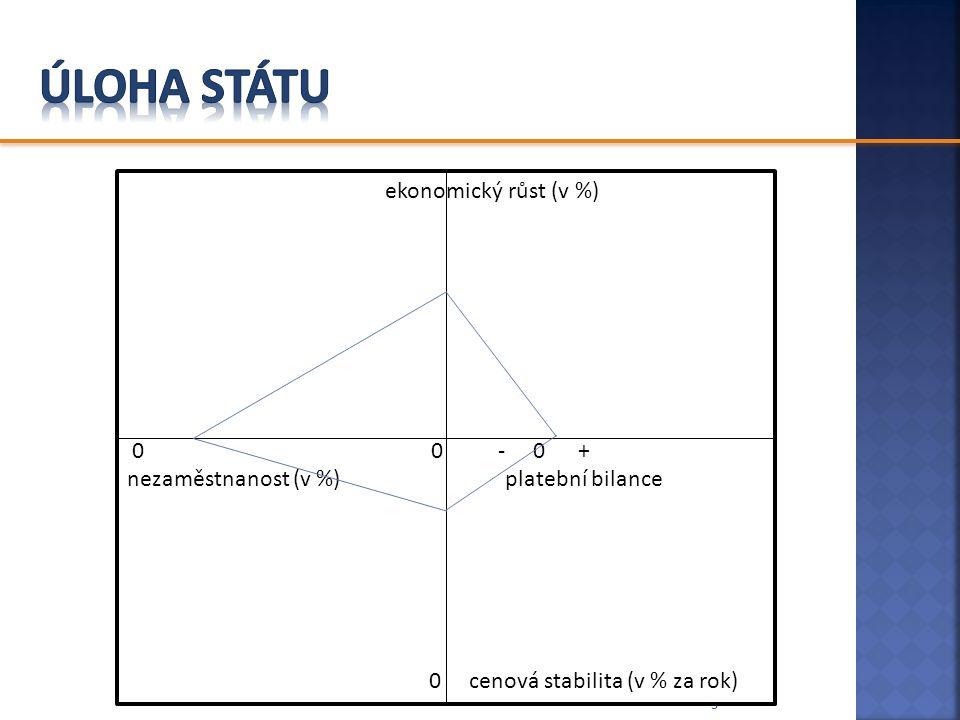 3 ekonomický růst (v %) 0 0 - 0 + nezaměstnanost (v %) platební bilance 0 cenová stabilita (v % za rok)