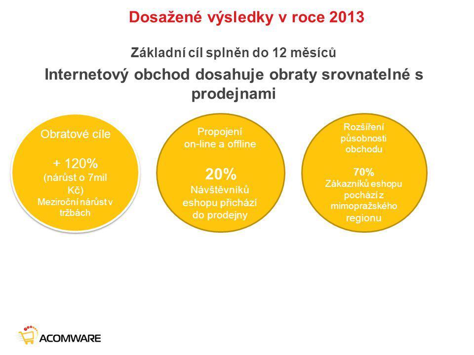 Dosažené výsledky v roce 2013 Základní cíl splněn do 12 měsíců Internetový obchod dosahuje obraty srovnatelné s prodejnami Obratové cíle + 120% (nárůs