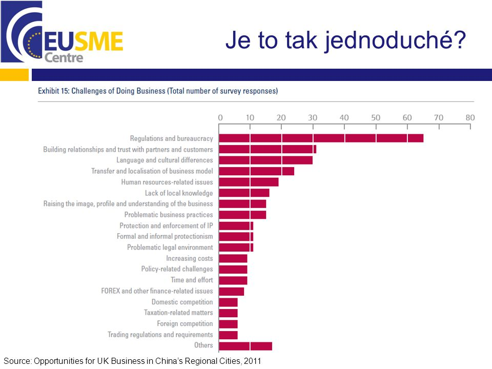 Je to tak jednoduché Source: Opportunities for UK Business in China's Regional Cities, 2011