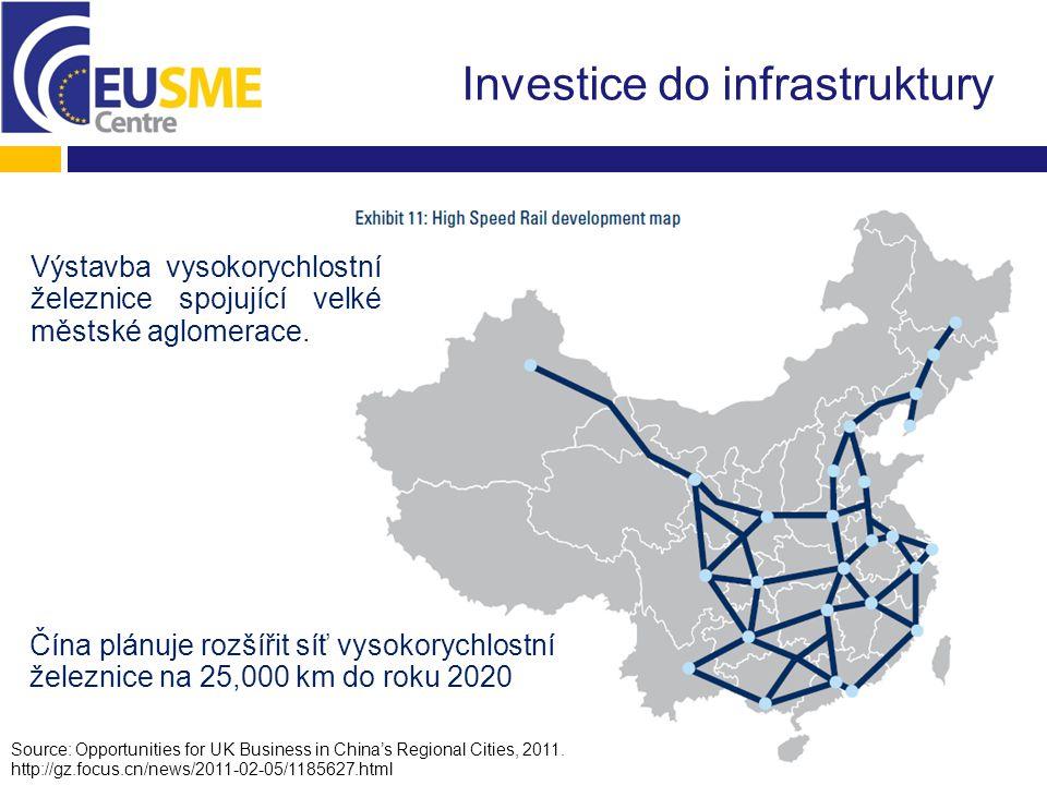 Urbanizace Source: Opportunities for UK Business in China's Regional Cities, 2011; Economist, 2012 Skoro 50% obyvatelstva žije ve městech Města představující největší trh a potenciál jsou stále ještě na východě Číny.