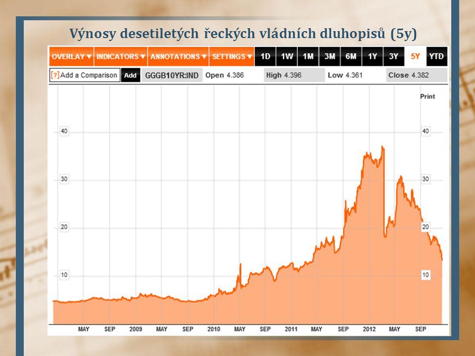 Výnosy desetiletých řeckých vládních dluhopisů (5y)