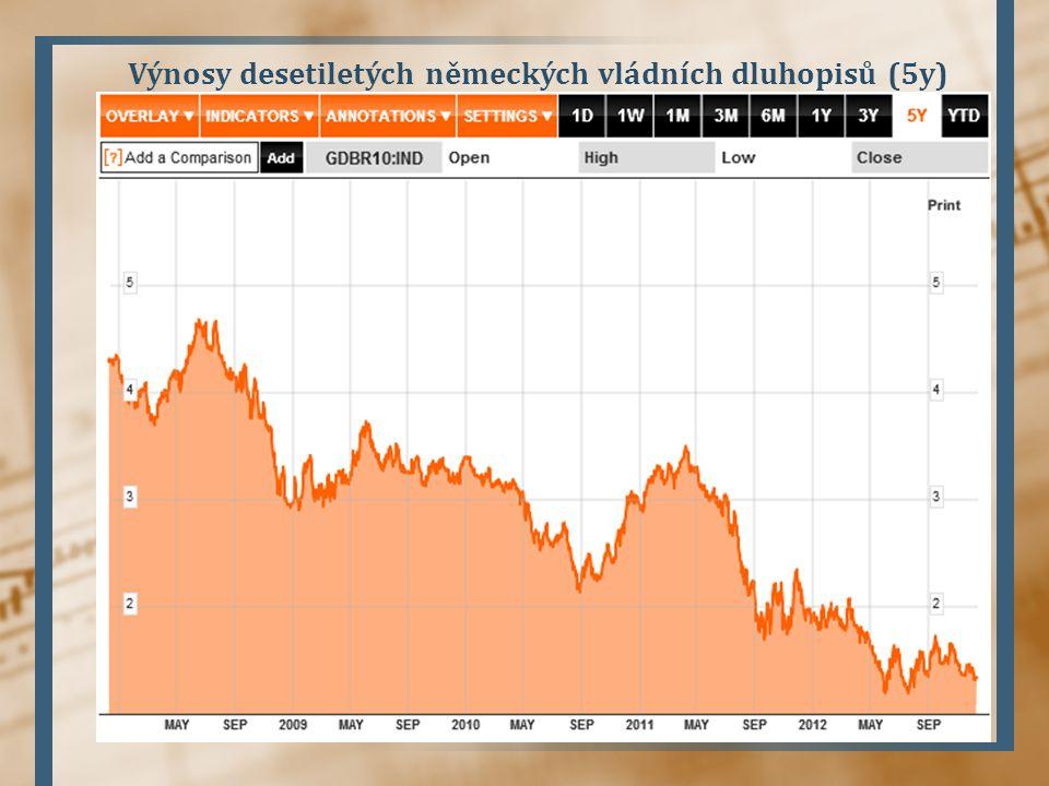 Výnosy desetiletých německých vládních dluhopisů (5y)